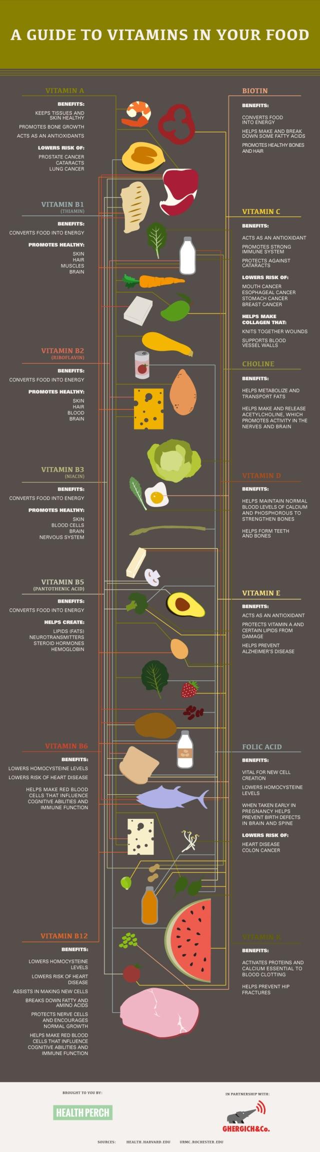 vitamin-chart-final